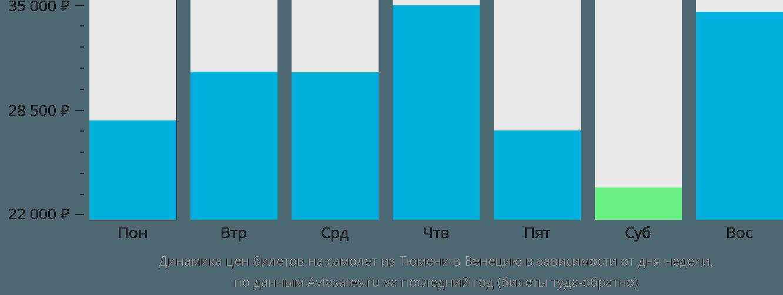 Динамика цен билетов на самолет из Тюмени в Венецию в зависимости от дня недели