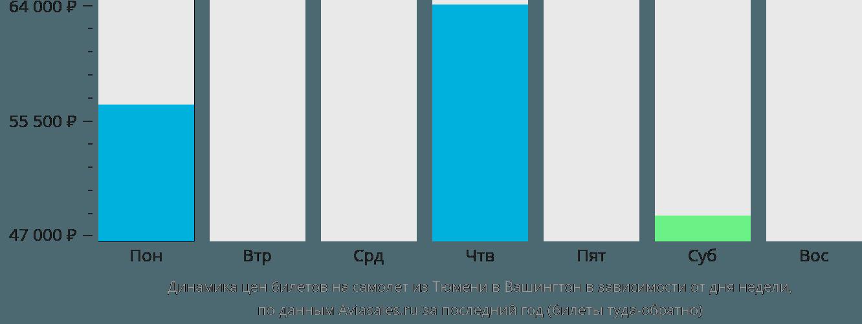 Динамика цен билетов на самолет из Тюмени в Вашингтон в зависимости от дня недели