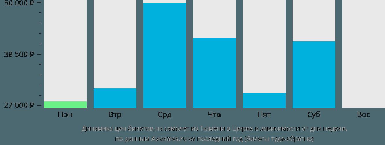 Динамика цен билетов на самолёт из Тюмени в Цюрих в зависимости от дня недели