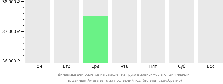Динамика цен билетов на самолет из Трука в зависимости от дня недели