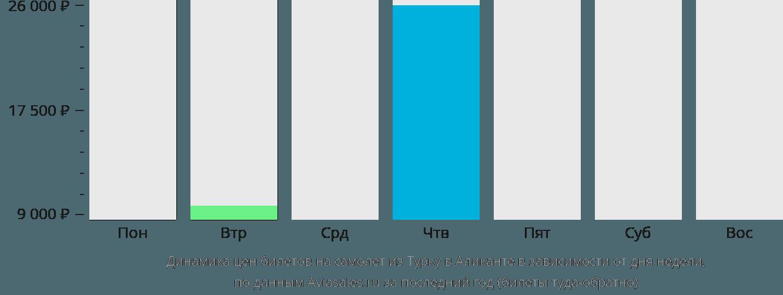 Динамика цен билетов на самолет из Турку в Аликанте в зависимости от дня недели