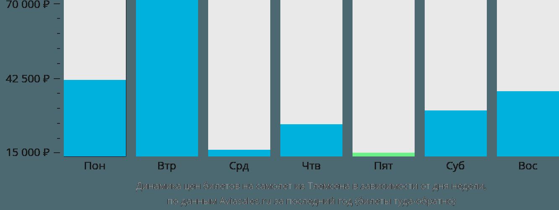 Динамика цен билетов на самолёт из Тлемсена в зависимости от дня недели