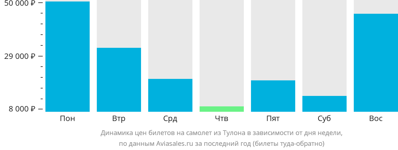 Динамика цен билетов на самолет из Тулона в зависимости от дня недели
