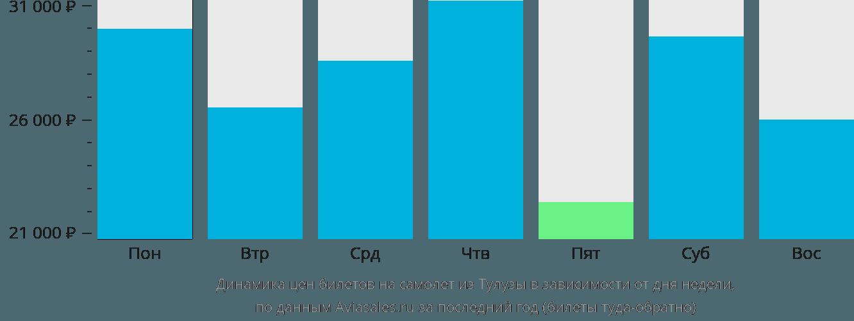 Динамика цен билетов на самолет из Тулузы в зависимости от дня недели