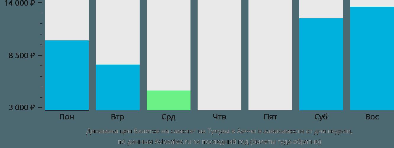 Динамика цен билетов на самолет из Тулузы в Аяччо в зависимости от дня недели