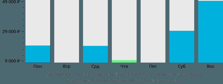 Динамика цен билетов на самолет из Тулузы в Фуншал в зависимости от дня недели
