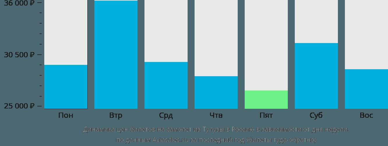 Динамика цен билетов на самолет из Тулузы в Россию в зависимости от дня недели