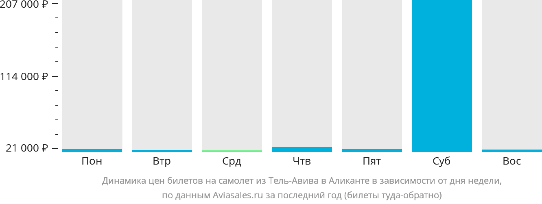 Динамика цен билетов на самолет из Тель-Авива в Аликанте в зависимости от дня недели