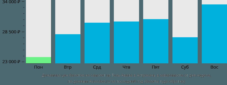 Динамика цен билетов на самолет из Тель-Авива в Астрахань в зависимости от дня недели