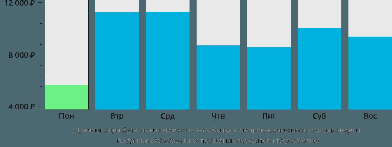 Динамика цен билетов на самолёт из Тель-Авива в Австрию в зависимости от дня недели