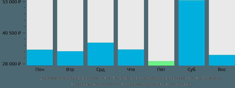 Динамика цен билетов на самолет из Тель-Авива в Азербайджан в зависимости от дня недели