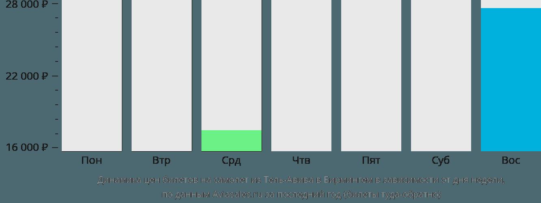 Динамика цен билетов на самолет из Тель-Авива в Бирмингем в зависимости от дня недели