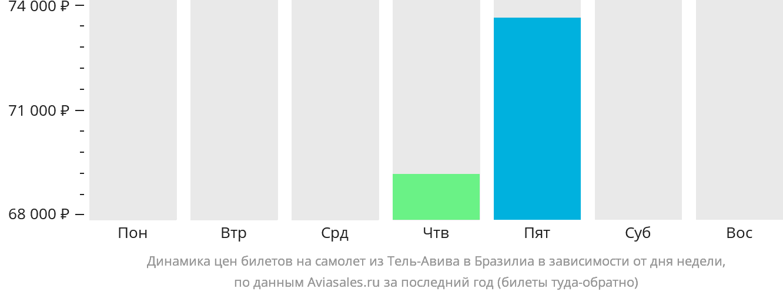 Динамика цен билетов на самолёт из Тель-Авива в Бразилиа в зависимости от дня недели