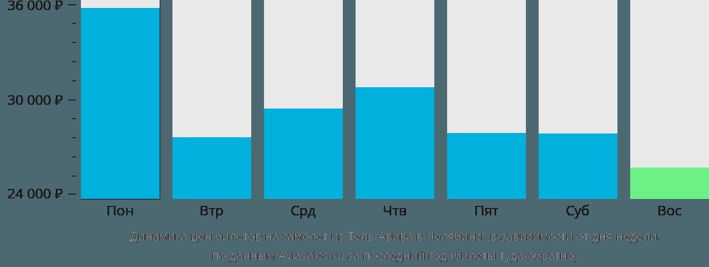Динамика цен билетов на самолет из Тель-Авива в Челябинск в зависимости от дня недели