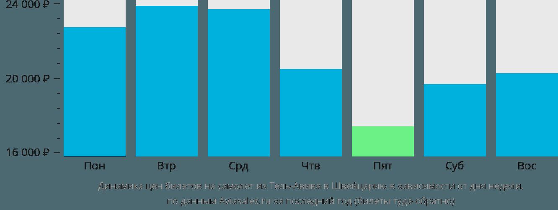 Динамика цен билетов на самолет из Тель-Авива в Швейцарию в зависимости от дня недели