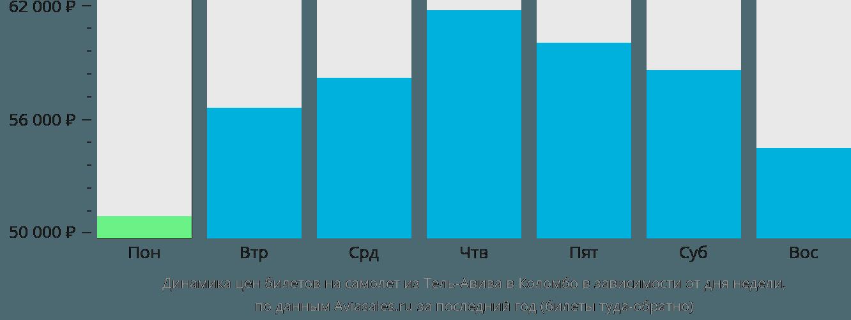 Динамика цен билетов на самолёт из Тель-Авива в Коломбо в зависимости от дня недели