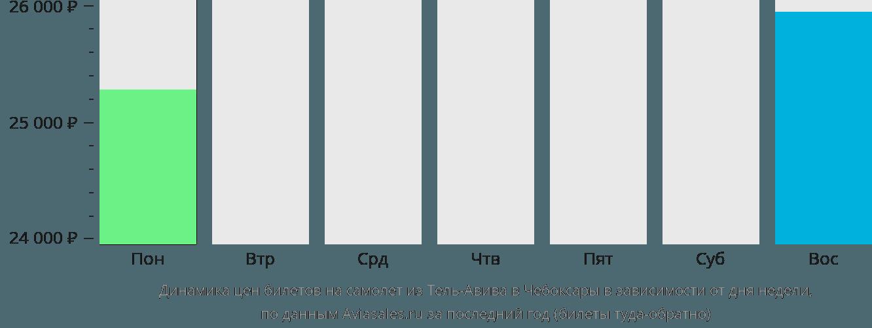 Динамика цен билетов на самолет из Тель-Авива в Чебоксары в зависимости от дня недели