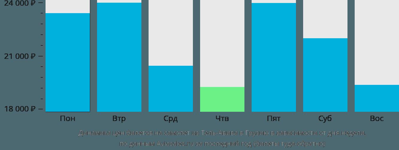Динамика цен билетов на самолет из Тель-Авива в Грузию в зависимости от дня недели