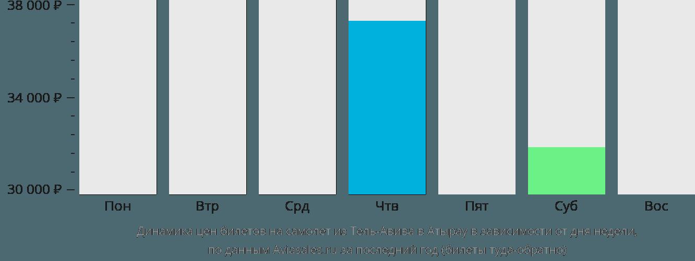 Динамика цен билетов на самолет из Тель-Авива в Атырау в зависимости от дня недели