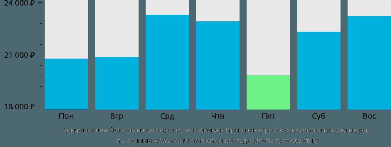 Динамика цен билетов на самолет из Тель-Авива в Ираклион (Крит) в зависимости от дня недели