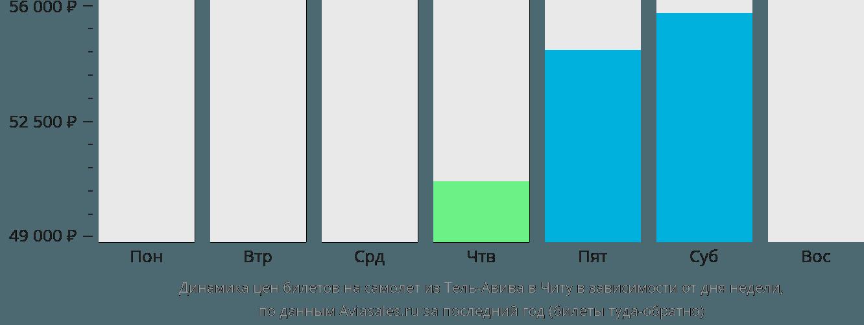Динамика цен билетов на самолет из Тель-Авива в Читу в зависимости от дня недели