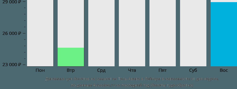 Динамика цен билетов на самолет из Тель-Авива в Лейпциг в зависимости от дня недели