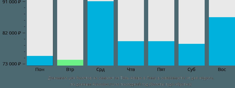 Динамика цен билетов на самолёт из Тель-Авива в Лиму в зависимости от дня недели