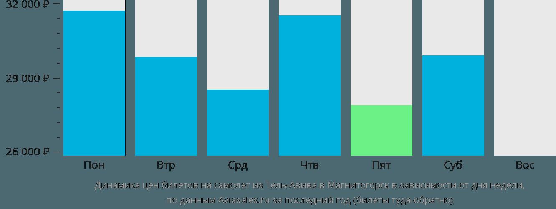 Динамика цен билетов на самолет из Тель-Авива в Магнитогорск в зависимости от дня недели
