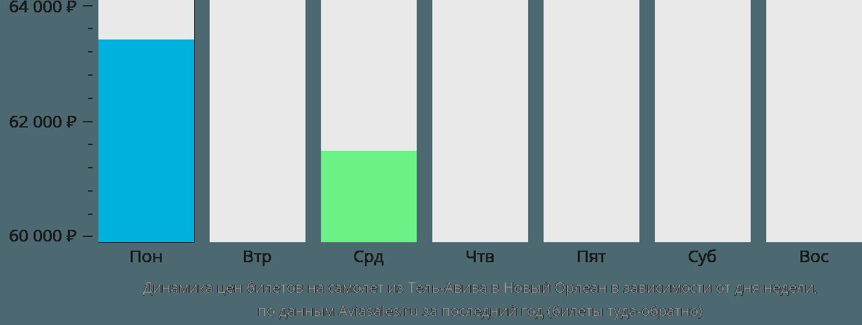 Динамика цен билетов на самолёт из Тель-Авива в Новый Орлеан в зависимости от дня недели