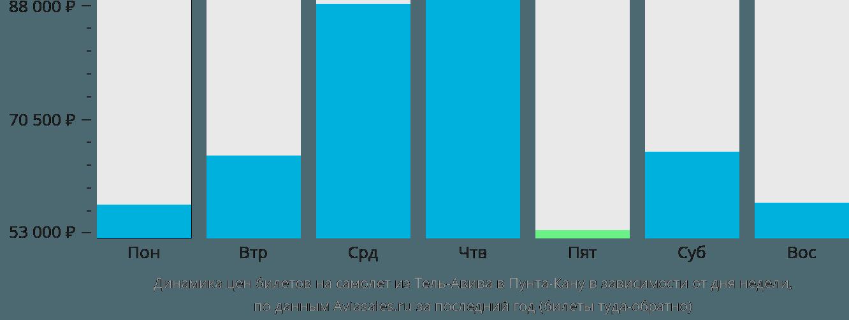 Динамика цен билетов на самолет из Тель-Авива в Пунта-Кану в зависимости от дня недели