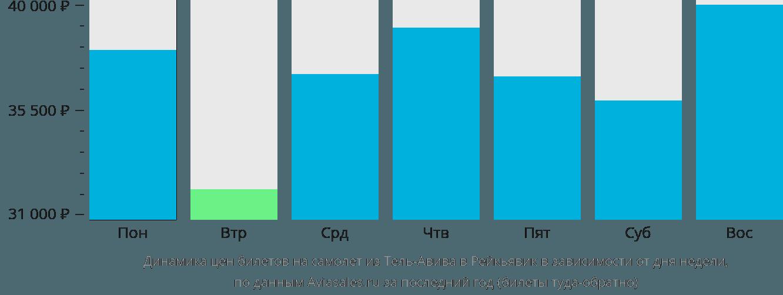Динамика цен билетов на самолёт из Тель-Авива в Рейкьявик в зависимости от дня недели