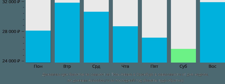 Динамика цен билетов на самолет из Тель-Авива в Оренбург в зависимости от дня недели
