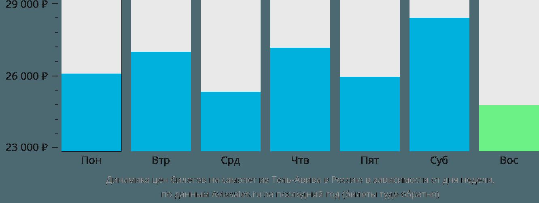 Динамика цен билетов на самолет из Тель-Авива в Россию в зависимости от дня недели