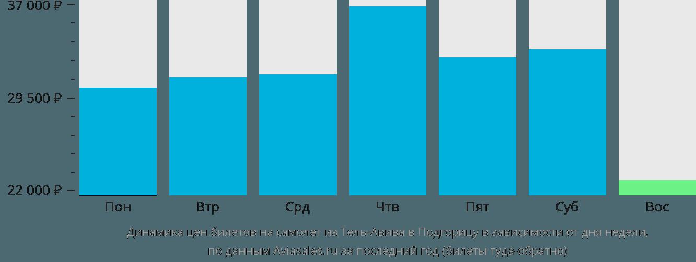 Динамика цен билетов на самолет из Тель-Авива в Подгорицу в зависимости от дня недели