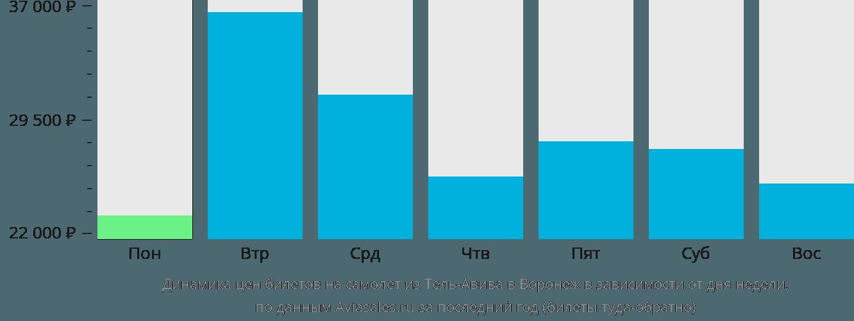 Динамика цен билетов на самолет из Тель-Авива в Воронеж в зависимости от дня недели