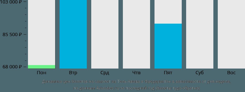 Динамика цен билетов на самолет из Тель-Авива в Фредериктон в зависимости от дня недели