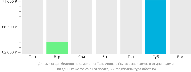 Динамика цен билетов на самолет из Тель-Авива в Якутск в зависимости от дня недели