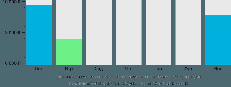 Динамика цен билетов на самолёт из Тамболаки в зависимости от дня недели