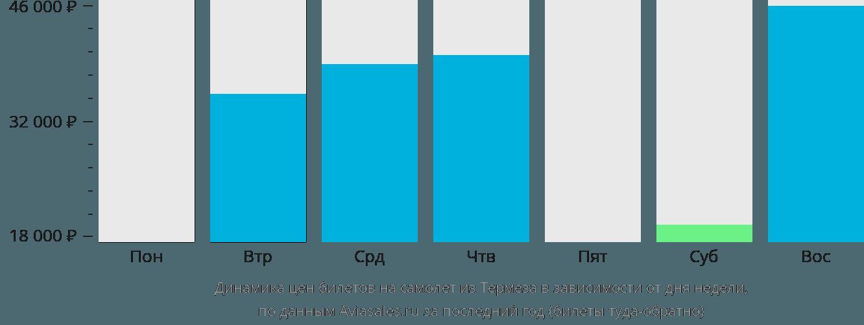 Динамика цен билетов на самолет из Термеза в зависимости от дня недели