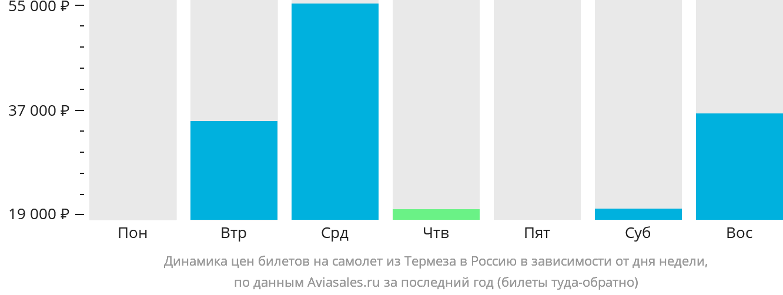 Динамика цен билетов на самолёт из Термеза в Россию в зависимости от дня недели