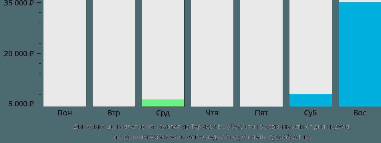Динамика цен билетов на самолет из Термеза в Узбекистан в зависимости от дня недели