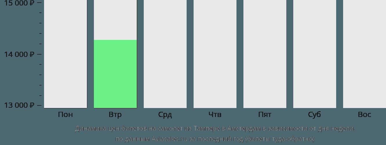 Динамика цен билетов на самолёт из Тампере в Амстердам в зависимости от дня недели