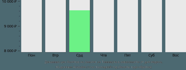 Динамика цен билетов на самолёт из Тимимуна в зависимости от дня недели