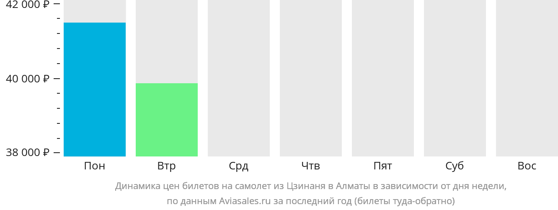 Динамика цен билетов на самолет из Цзинаня в Алматы в зависимости от дня недели