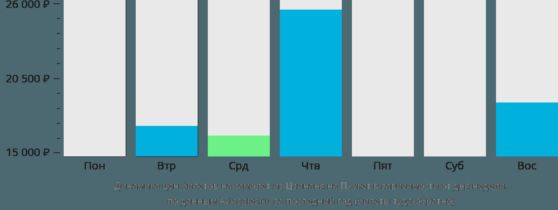 Динамика цен билетов на самолет из Цзинаня на Пхукет в зависимости от дня недели