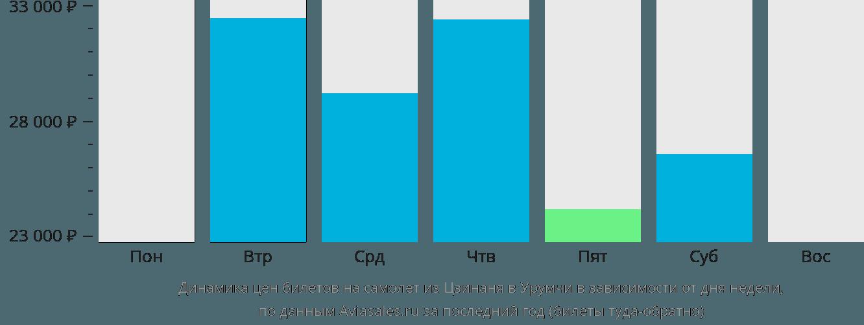 Динамика цен билетов на самолёт из Цзинаня в Урумчи в зависимости от дня недели