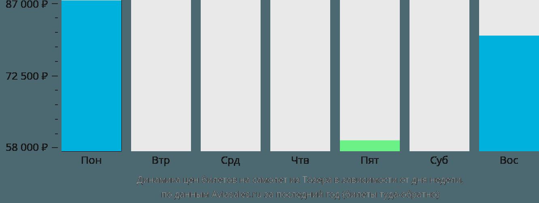 Динамика цен билетов на самолёт из Тозера в зависимости от дня недели