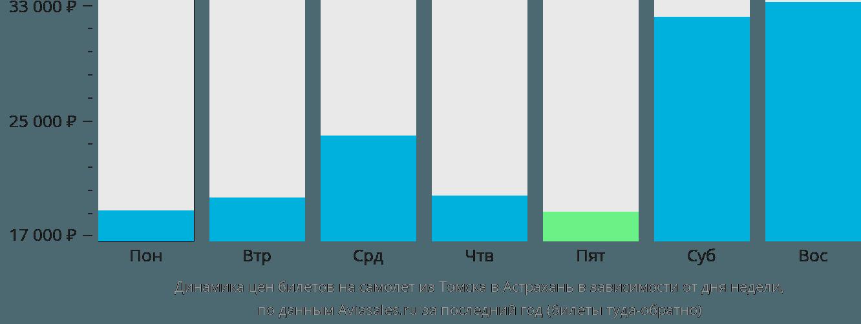 Динамика цен билетов на самолёт из Томска в Астрахань в зависимости от дня недели