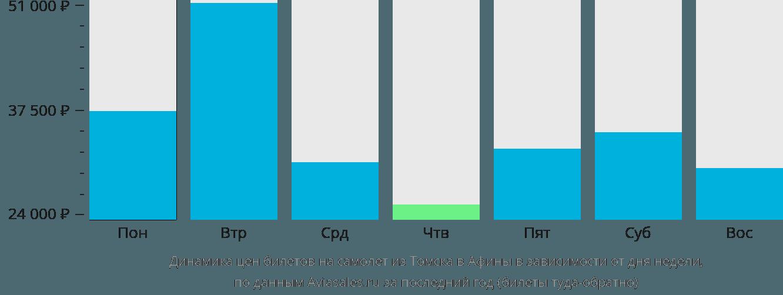 Динамика цен билетов на самолет из Томска в Афины в зависимости от дня недели