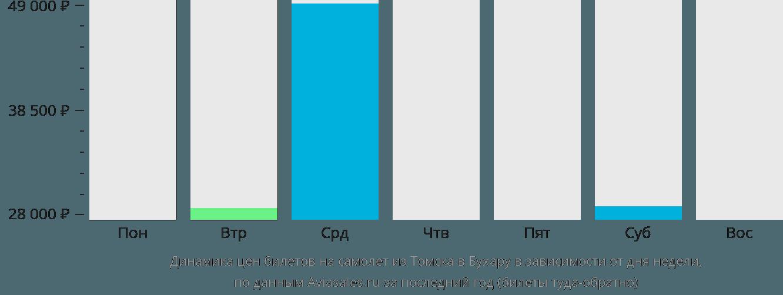 Динамика цен билетов на самолет из Томска в Бухару в зависимости от дня недели